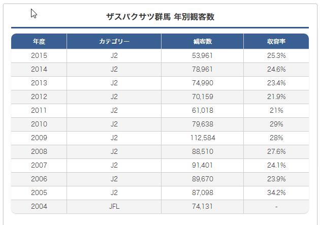 2015-08-30 20_57_04-Jリーグ観客動員データ チーム別 ザスパクサツ群馬 _ FootballGEIST