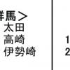 住みよさランキングで太田市は全国55位、群馬県内で1位を獲得!家を建てるなら太田しかない!